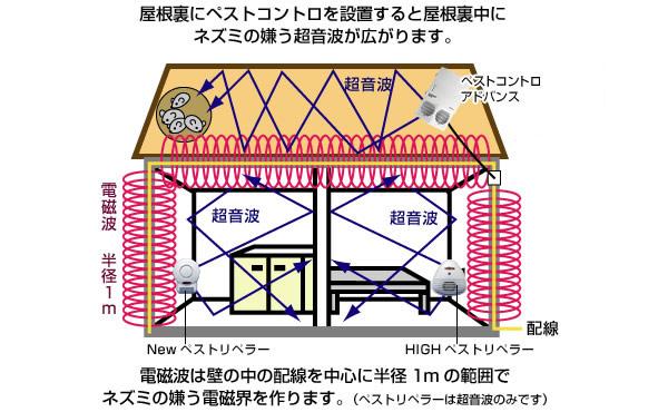 ねずみ(ネズミ)・ゴキブリ退治の「ペストコントロ」の電磁波超音波イメージ